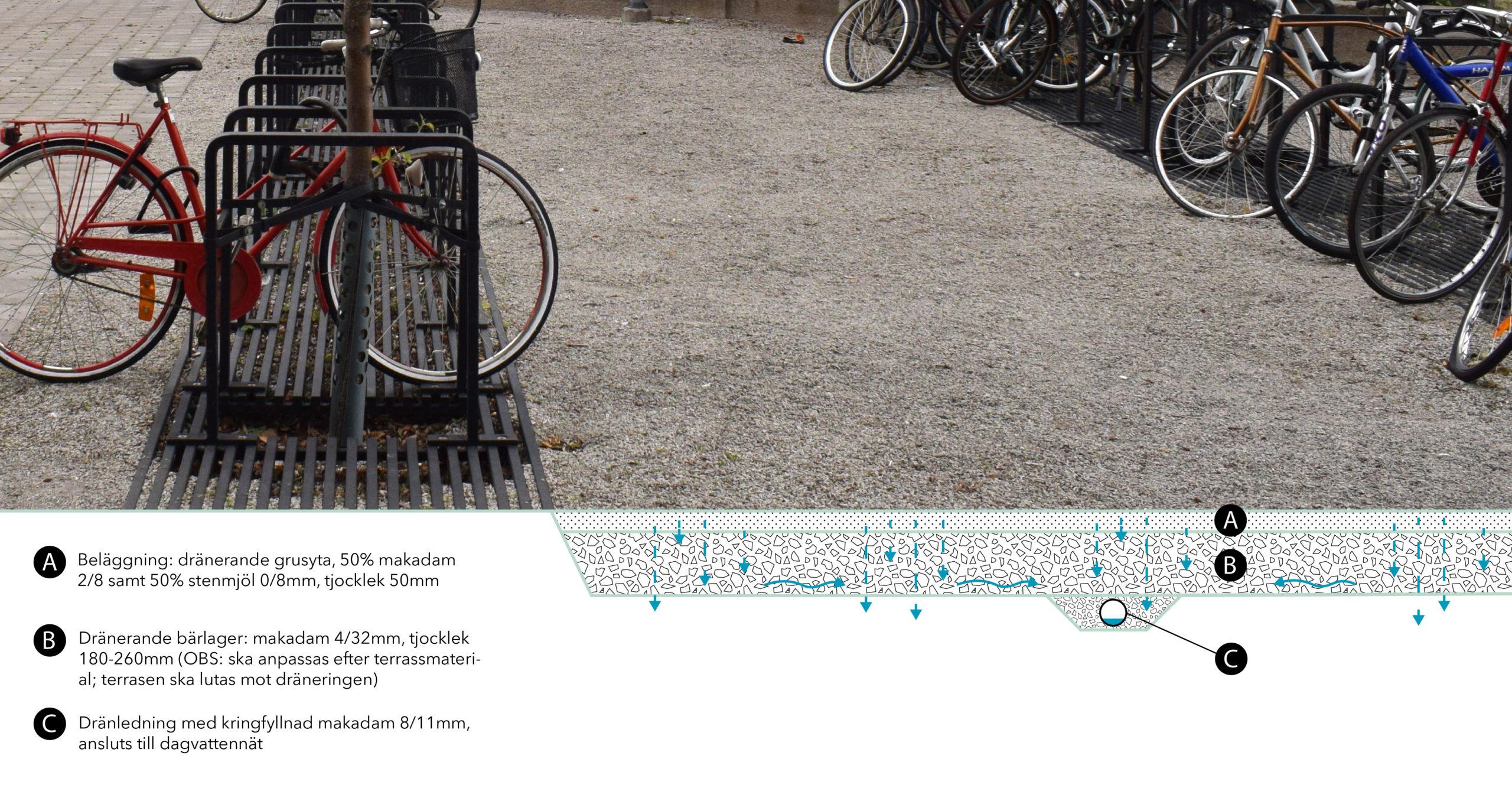 Parkerade cyklar med grus runtom, illustration av konstruktionen undertill