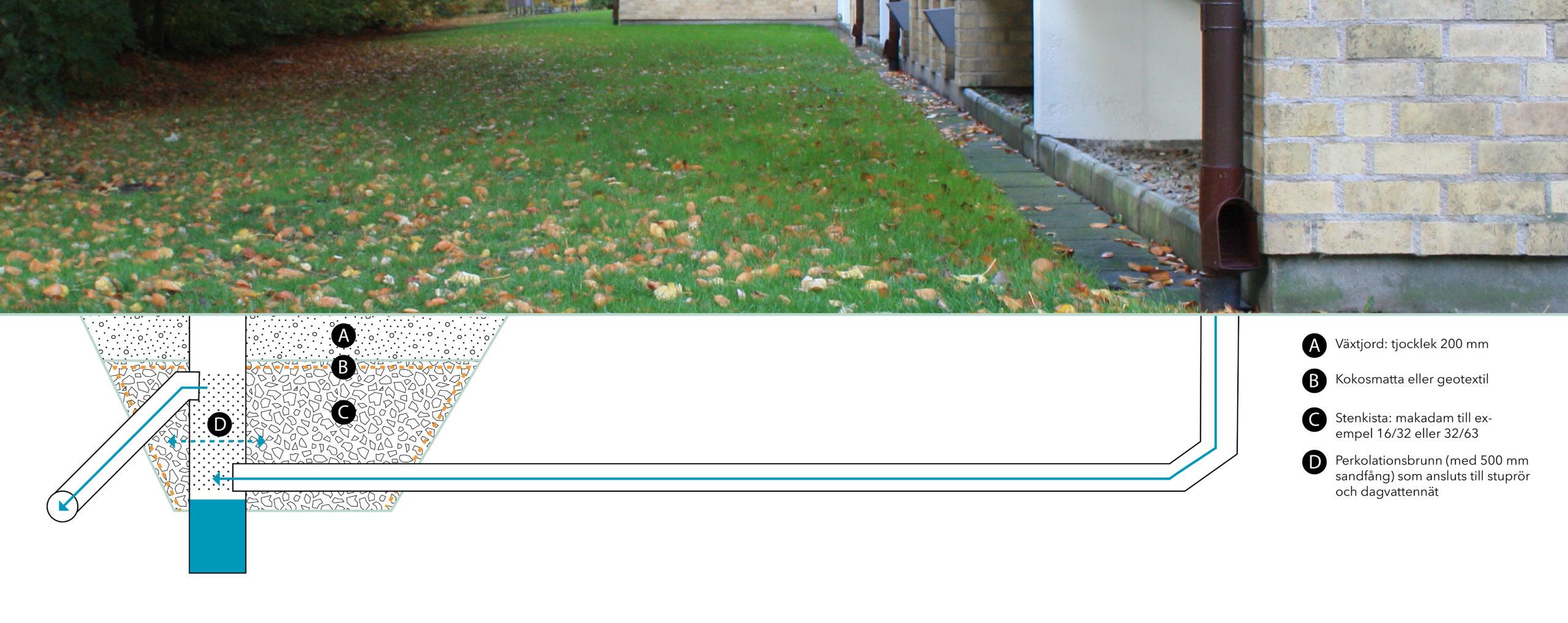 Gräsmatta med illustration över konstruktionen av en stenkista under mark
